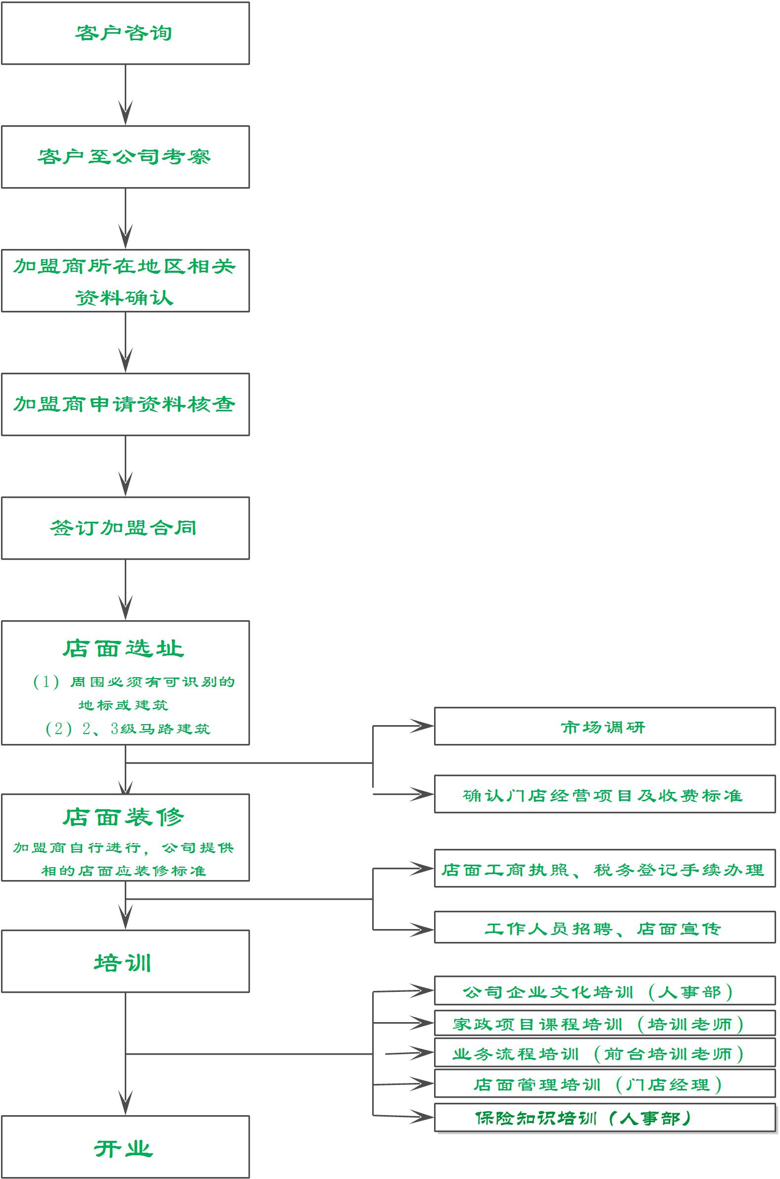 家政加盟流程图
